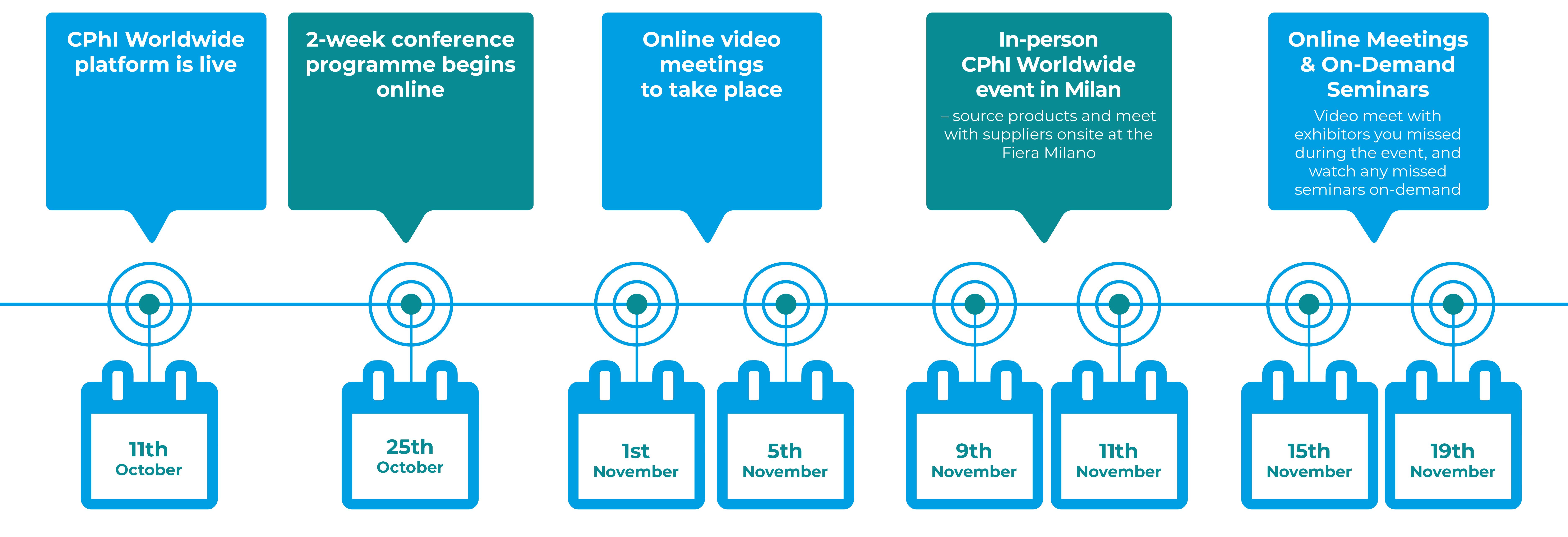 CPhI Worldwide 2021 Timeline
